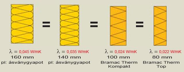 Bramac Therm hőszigetelő rendszer összehasonlítás